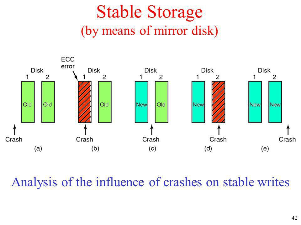 Stable Storage (by means of mirror disk)