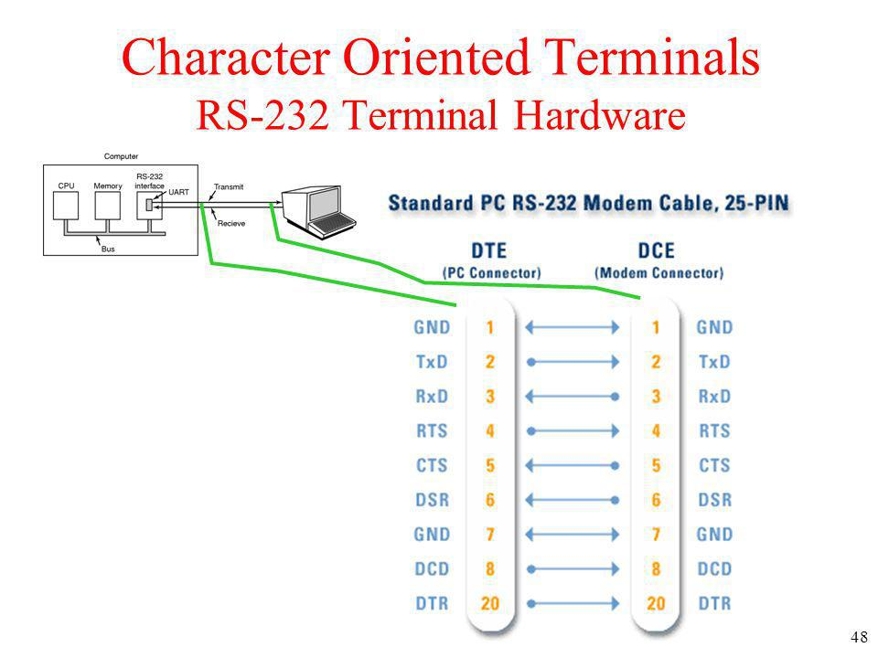Character Oriented Terminals RS-232 Terminal Hardware