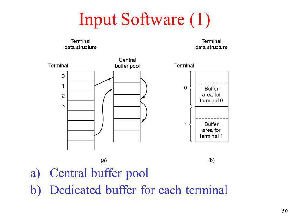 Input Software (1) Central buffer pool