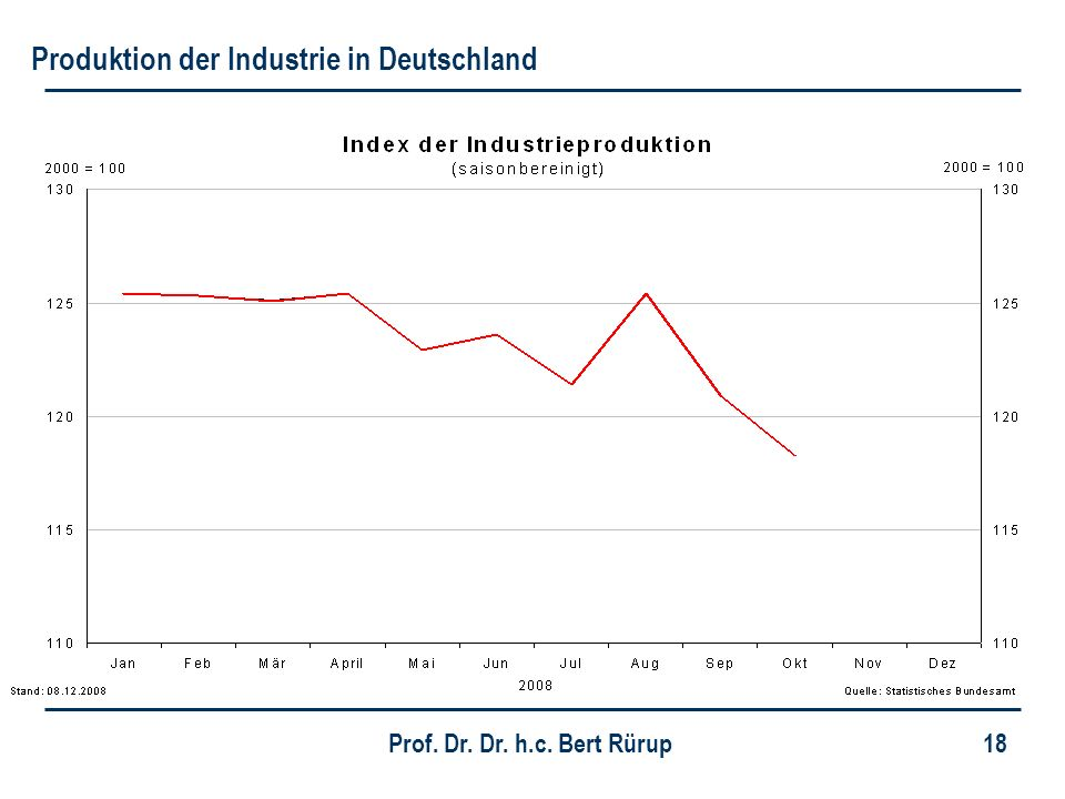 Produktion der Industrie in Deutschland