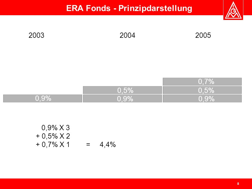 ERA Fonds - Prinzipdarstellung