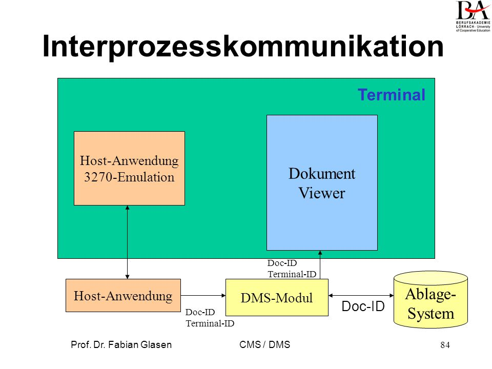 Interprozesskommunikation
