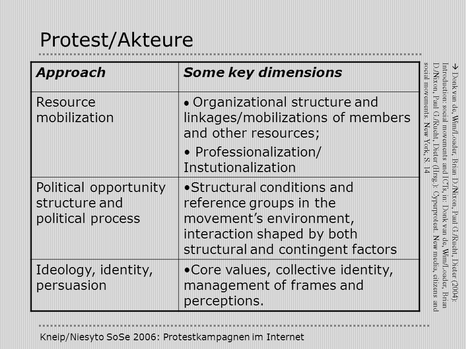 Protest/Akteure Approach Some key dimensions Resource mobilization