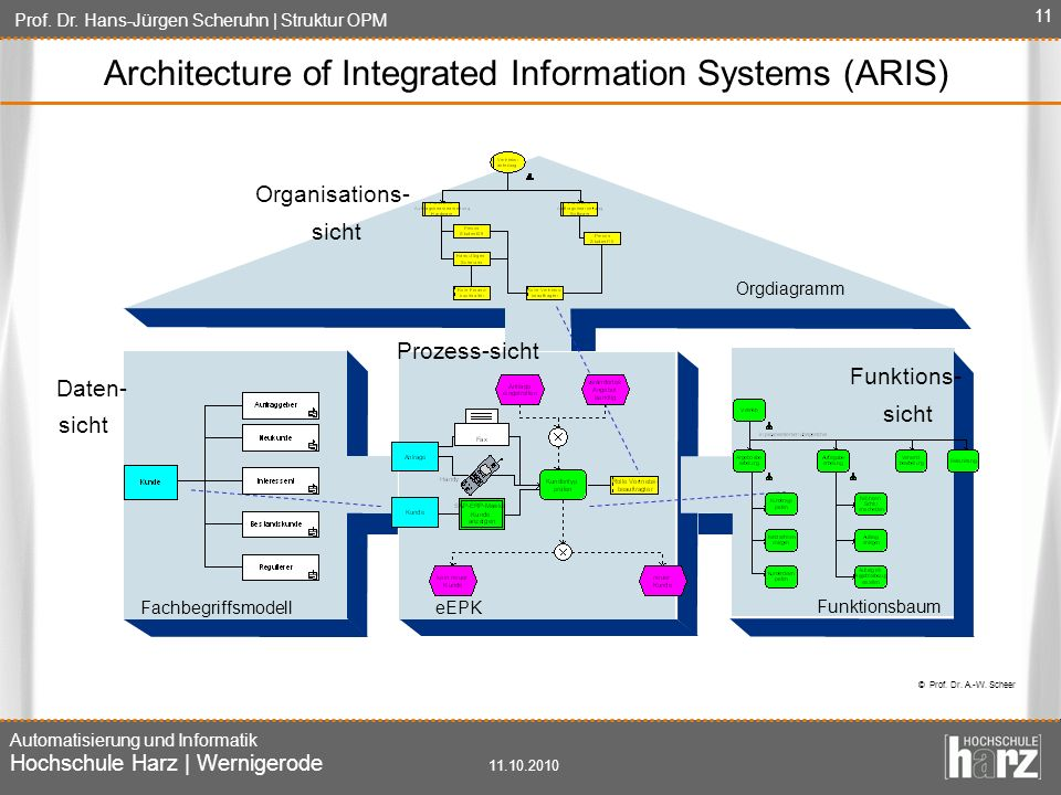 Architecture of Integrated Information Systems (ARIS)