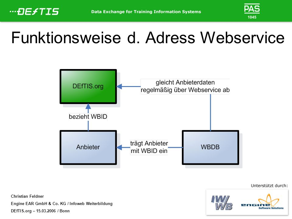 Funktionsweise d. Adress Webservice