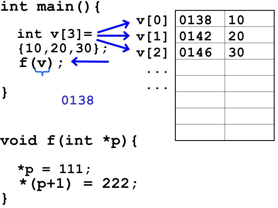 int main(){ f(v); } void f(int *p){ *(p+1) = 222; } int v[3]=