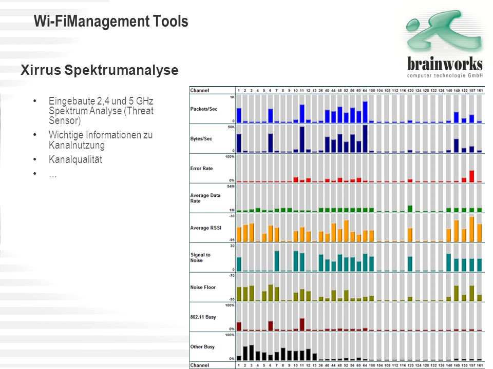 Wi-FiManagement Tools