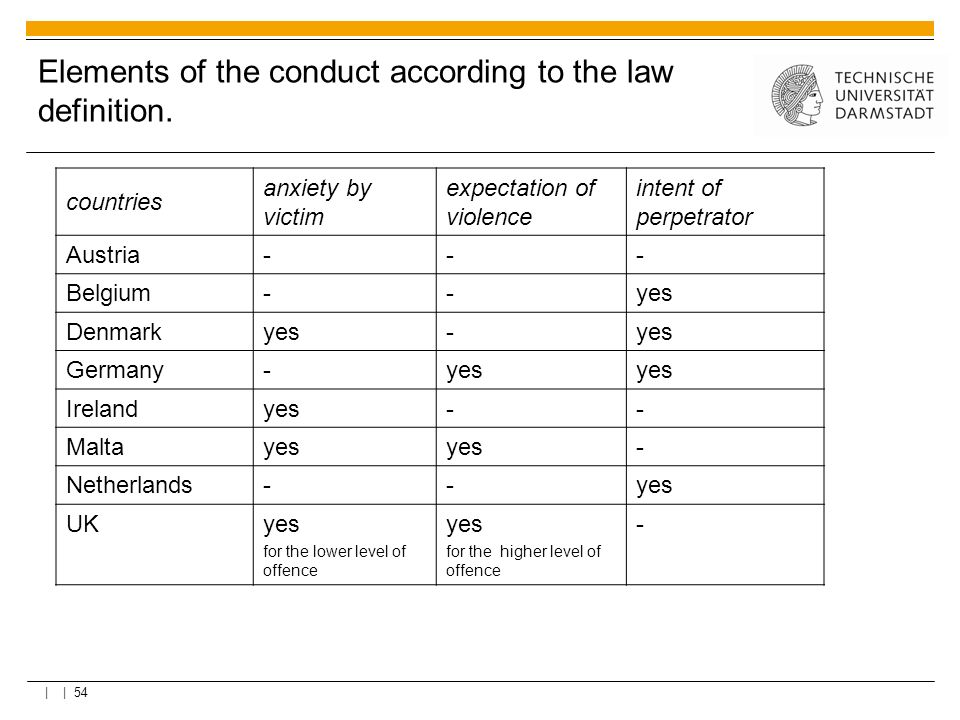 Elements of the conduct according to the law definition.