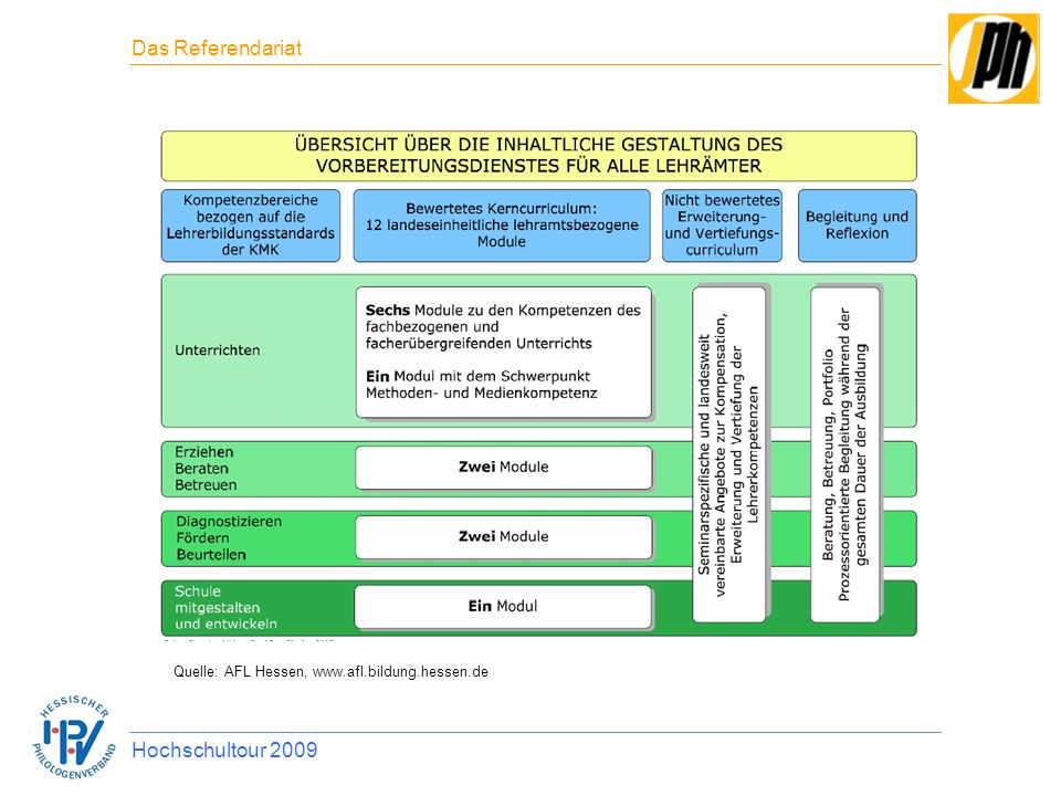 das referendariat hochschultour 2009 - Bewerbung Referendariat Hessen