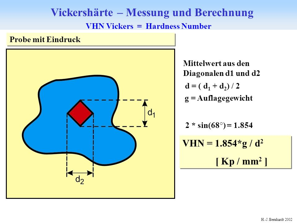 VHN Vickers = Hardness Number