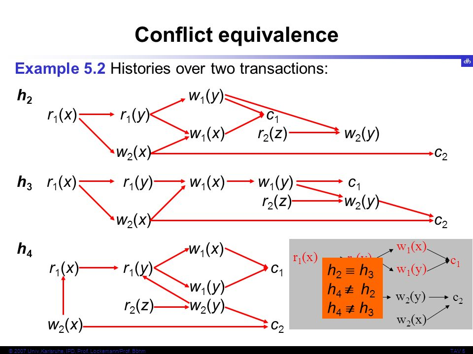 Conflict equivalence Example 5.2 Histories over two transactions: