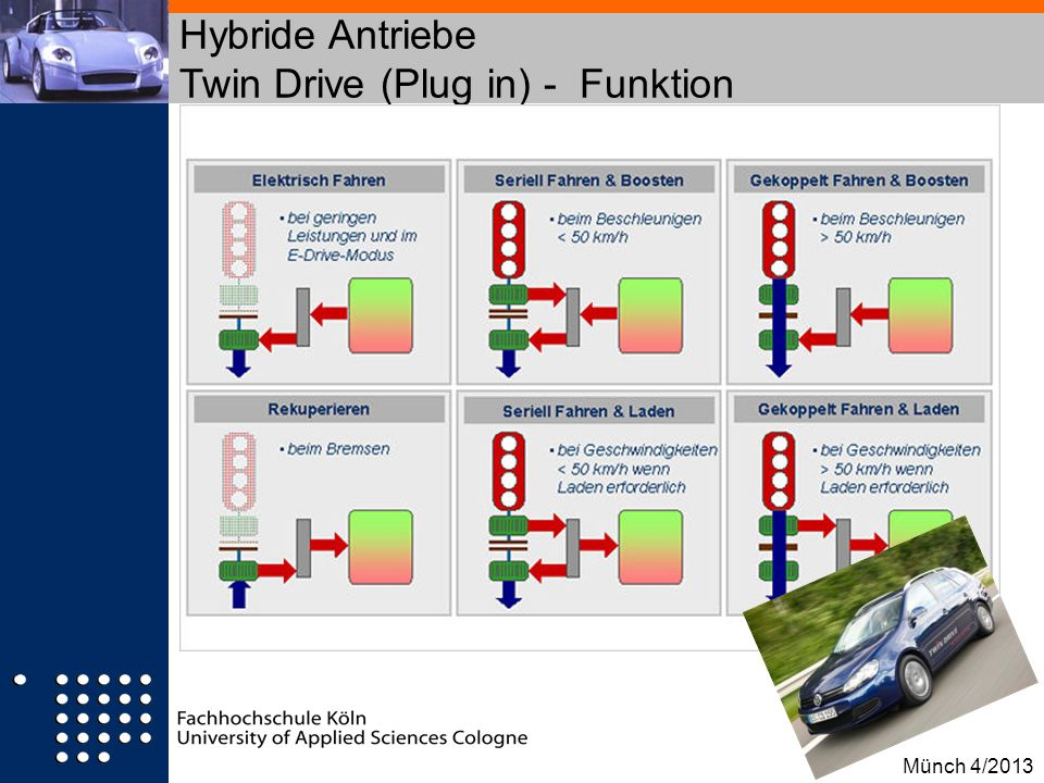 Hybride Antriebe Twin Drive (Plug in) - Funktion