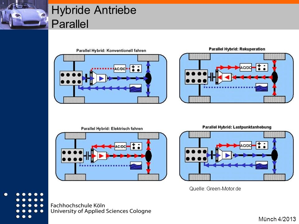 Hybride Antriebe Parallel