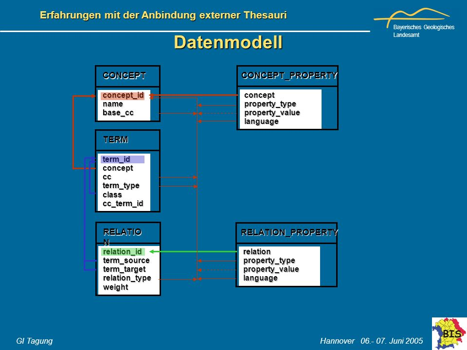 Datenmodell CONCEPT CONCEPT_PROPERTY TERM RELATION RELATION_PROPERTY