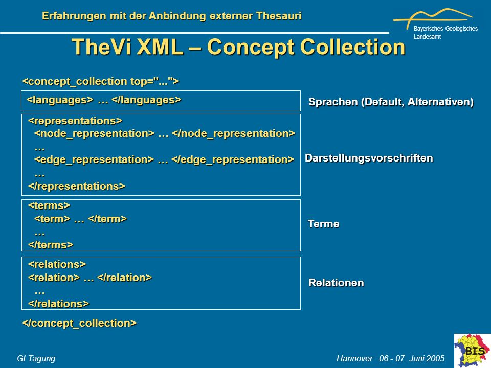TheVi XML – Concept Collection