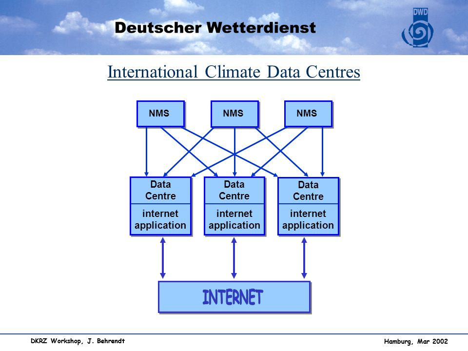 International Climate Data Centres