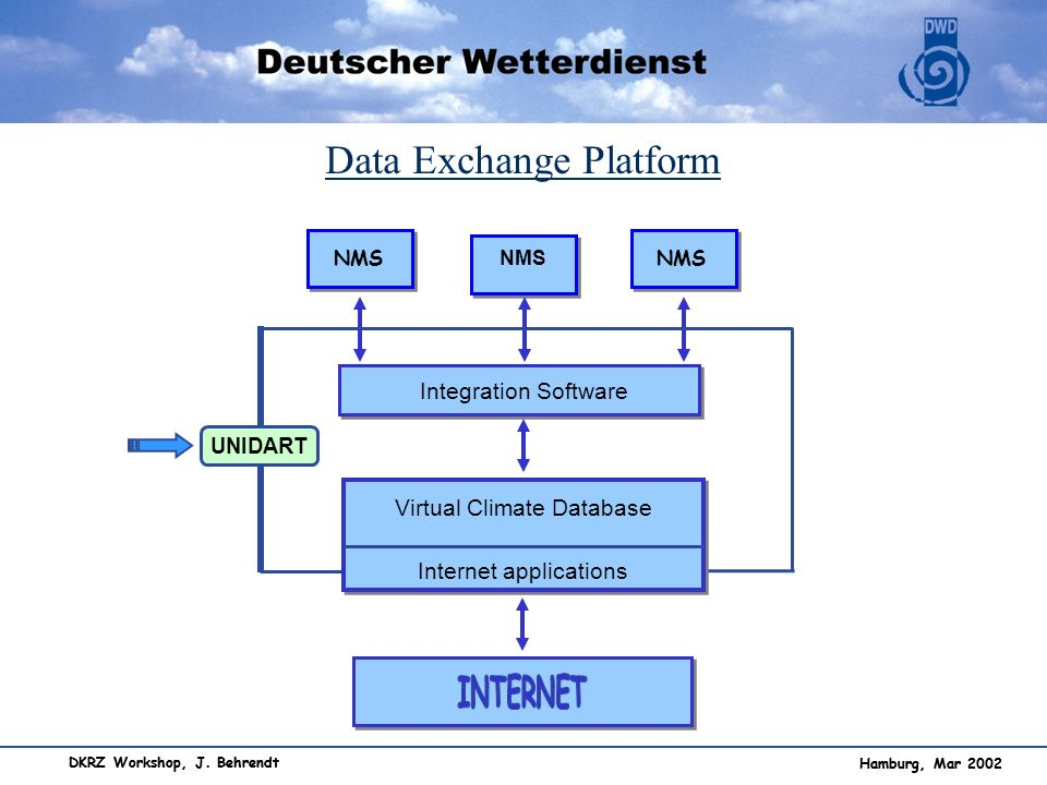 Data Exchange Platform
