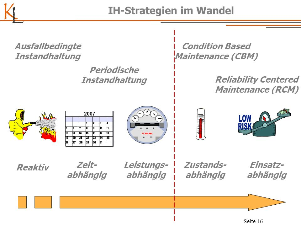 IH-Strategien im Wandel