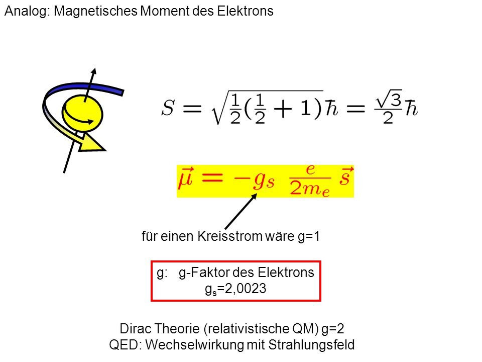 Analog: Magnetisches Moment des Elektrons