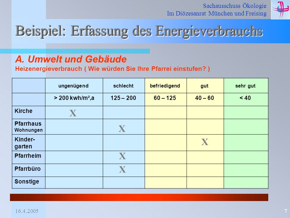 7 beispiel erfassung des energieverbrauchs - Okobilanz Beispiel