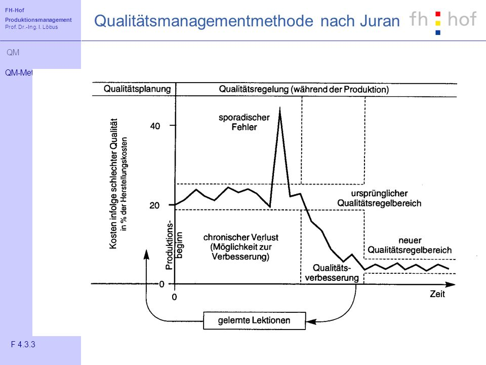 Qualitätsmanagementmethode nach Juran