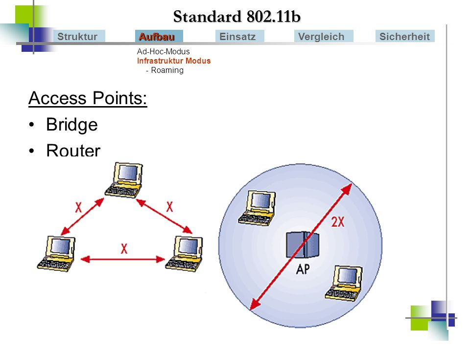 Standard 802.11b Access Points: Bridge Router Struktur Aufbau Einsatz