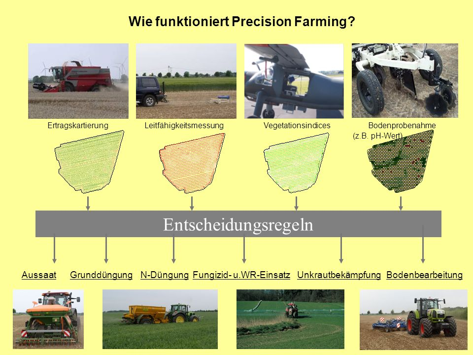 Wie funktioniert Precision Farming