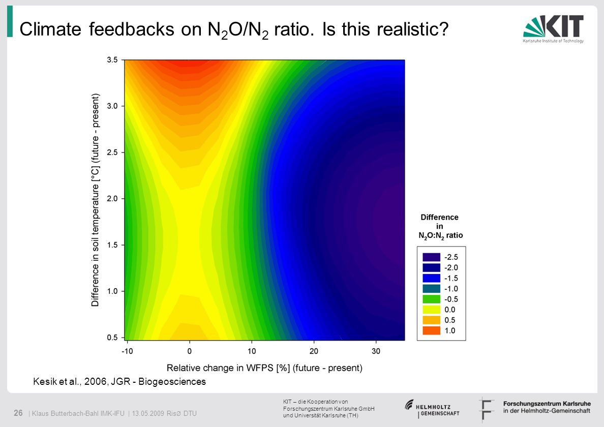 Climate feedbacks on N2O/N2 ratio. Is this realistic