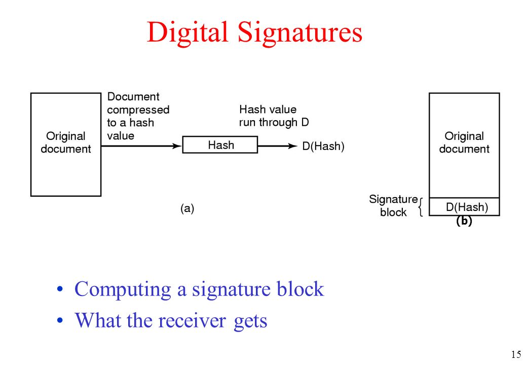 Digital Signatures Computing a signature block What the receiver gets