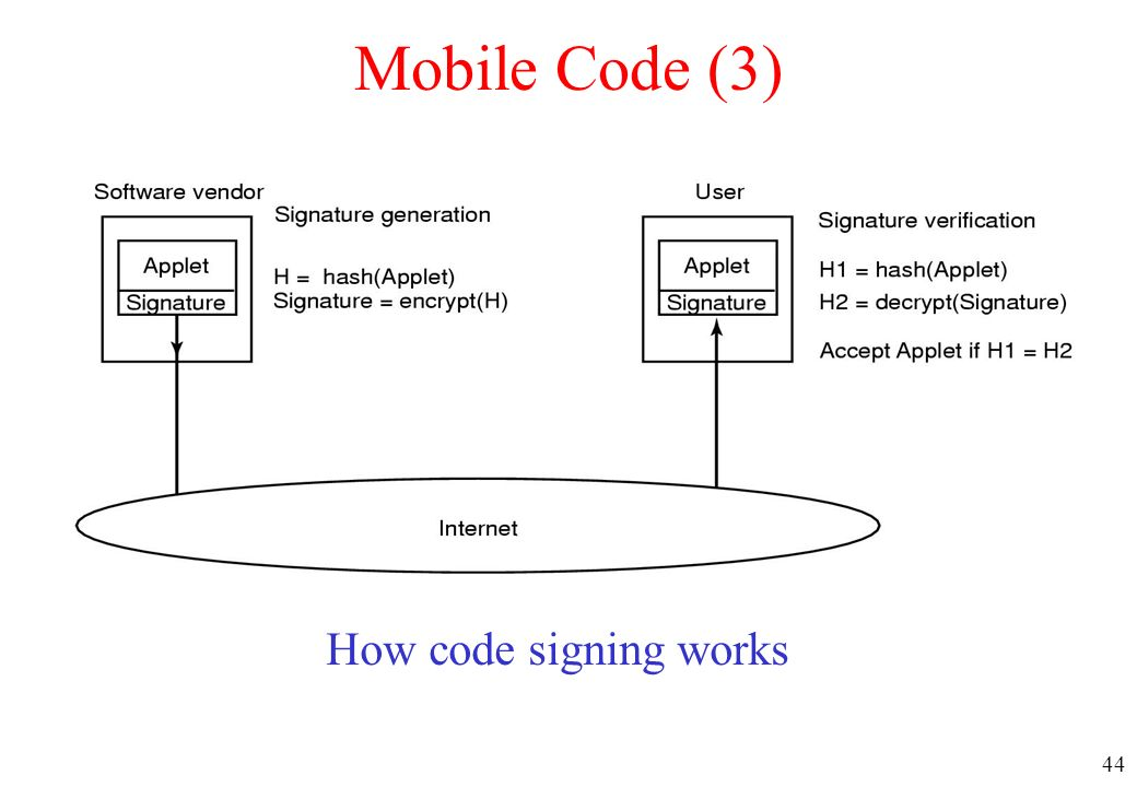 Mobile Code (3) How code signing works