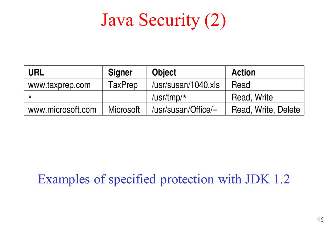 Examples of specified protection with JDK 1.2