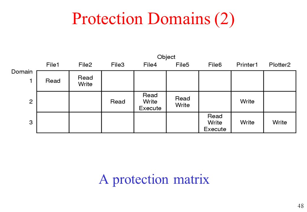 Protection Domains (2) A protection matrix
