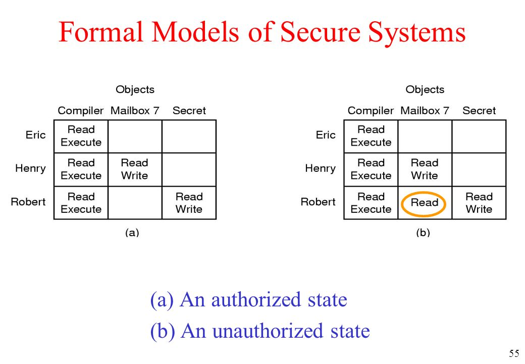 Formal Models of Secure Systems