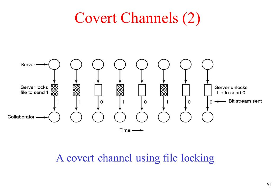 A covert channel using file locking