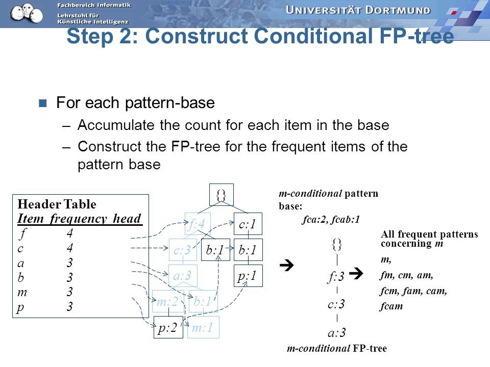 Step 2: Construct Conditional FP-tree