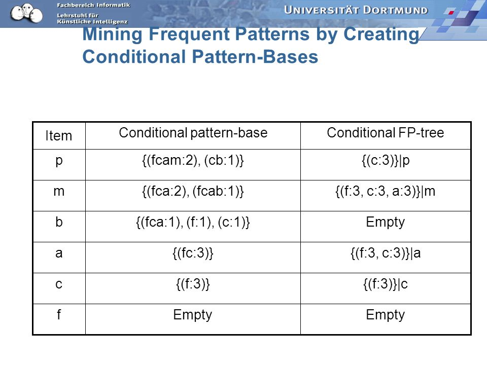 Mining Frequent Patterns by Creating Conditional Pattern-Bases