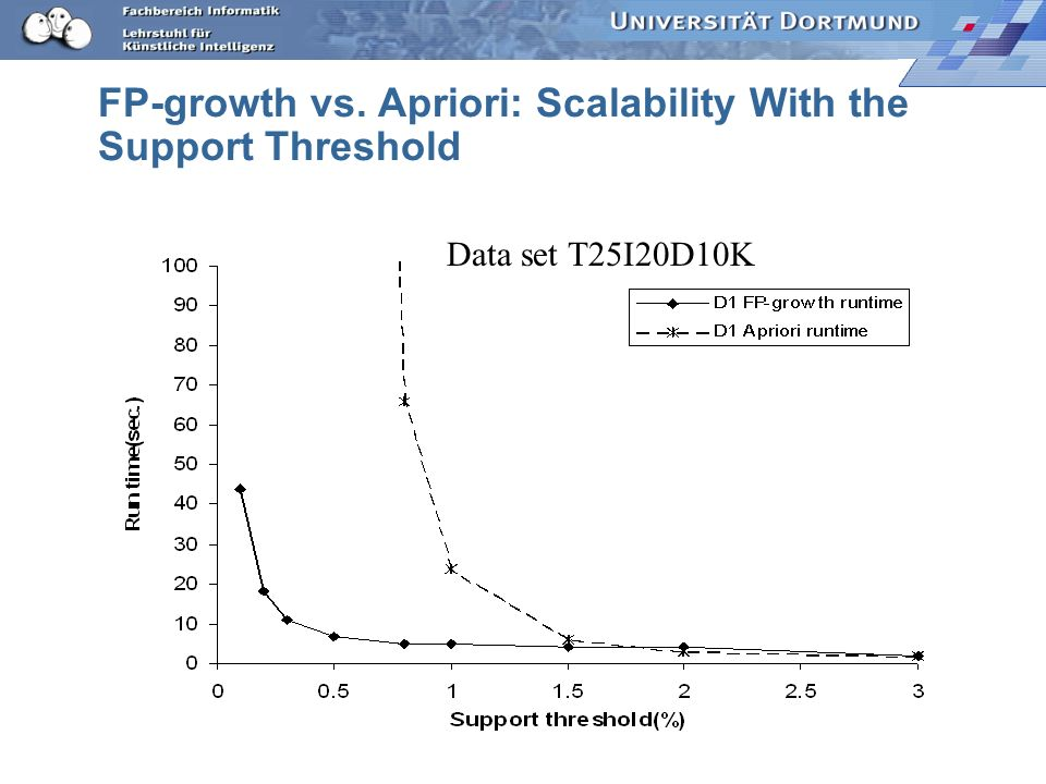 FP-growth vs. Apriori: Scalability With the Support Threshold