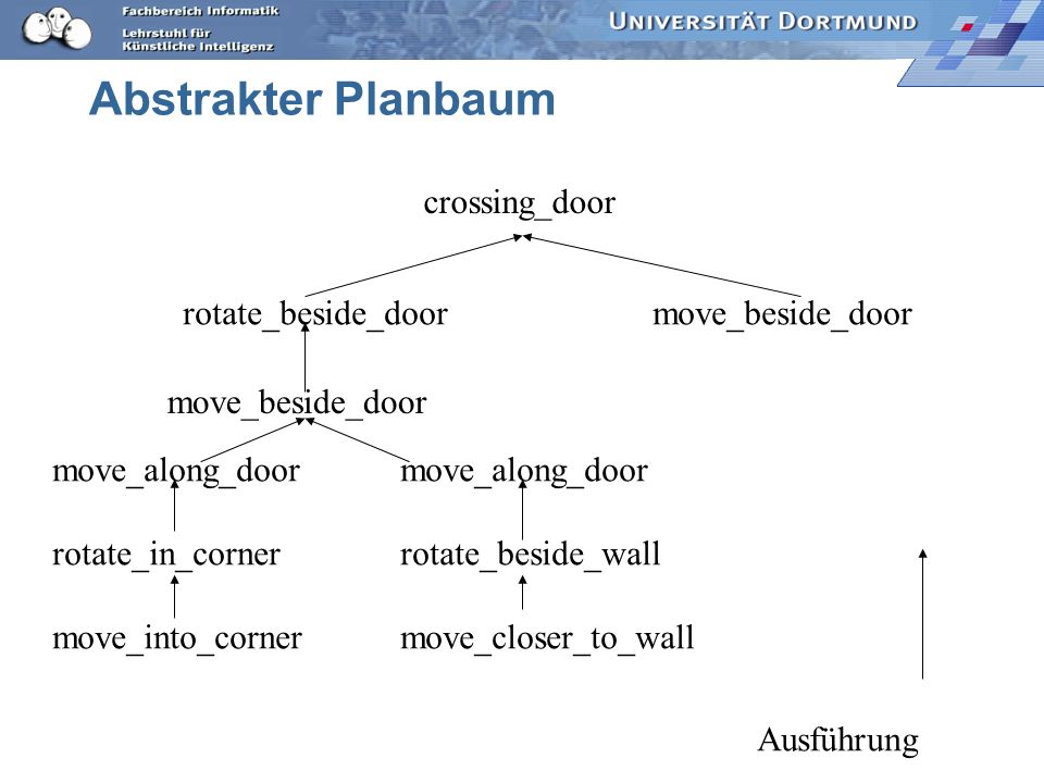 Abstrakter Planbaum crossing_door rotate_beside_door move_beside_door