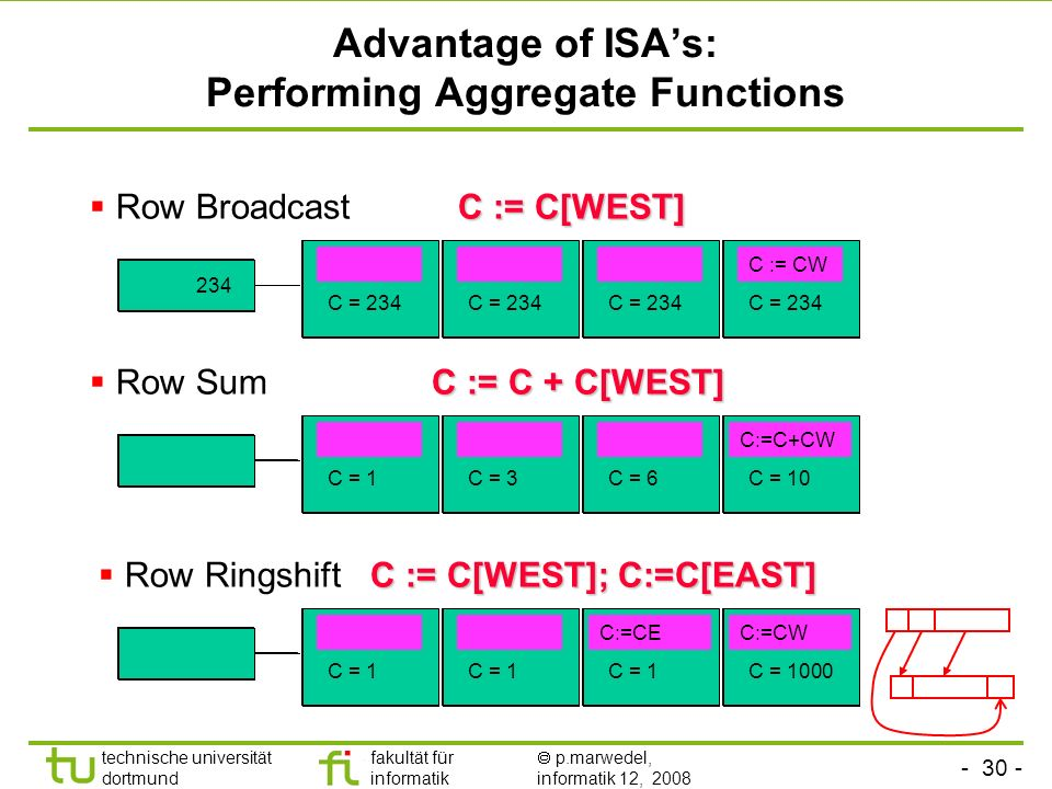 Advantage of ISA's: Performing Aggregate Functions