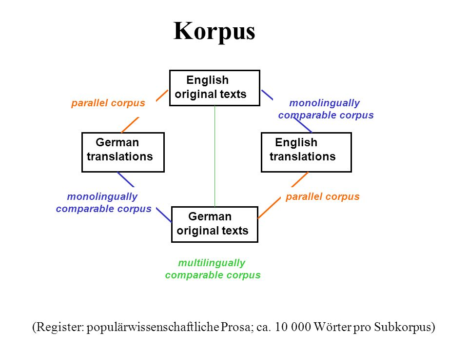 Korpus English. original texts. monolingually comparable corpus. parallel corpus. multilingually comparable corpus.