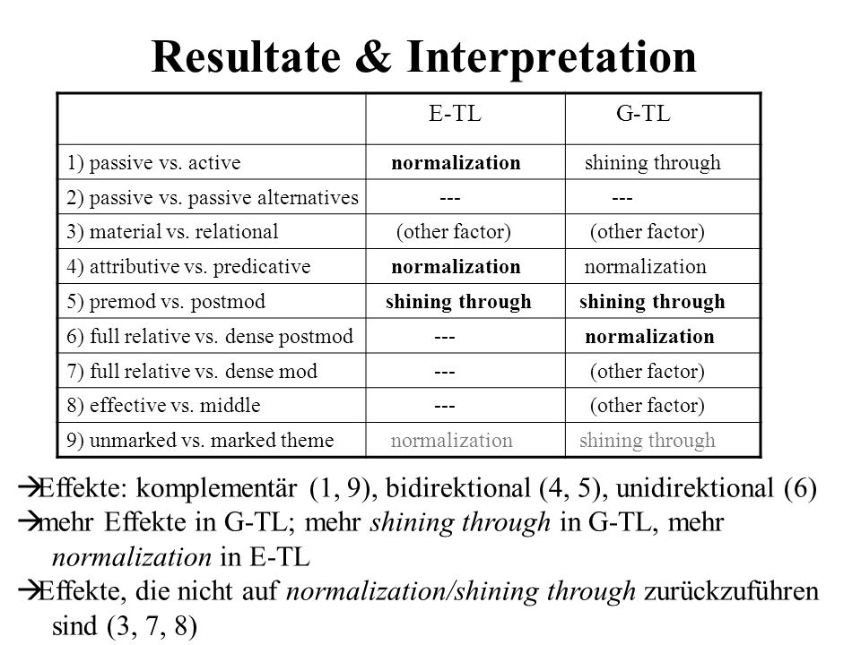 Resultate & Interpretation