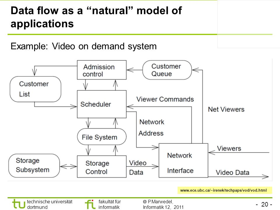 Data flow as a natural model of applications