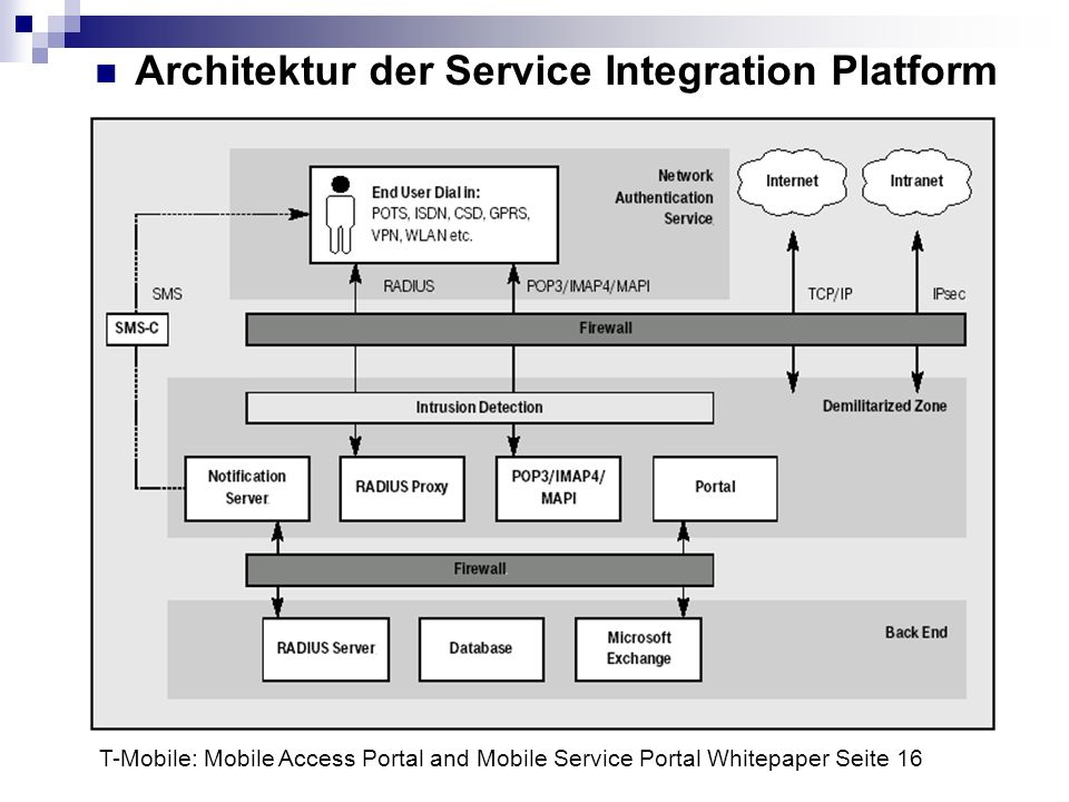 Architektur der Service Integration Platform