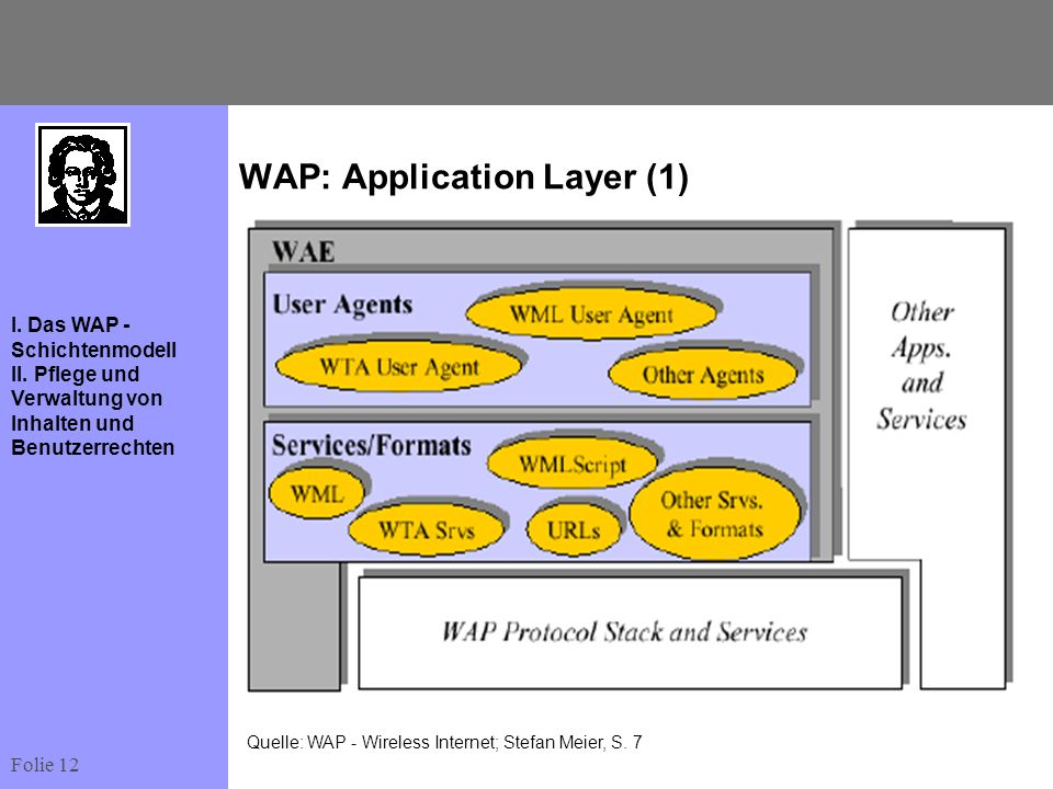 WAP: Application Layer (1)