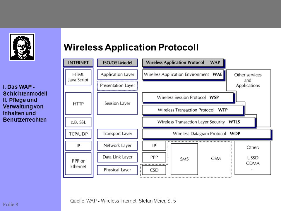 Wireless Application Protocoll