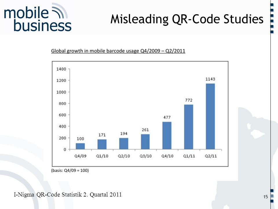 Misleading QR-Code Studies