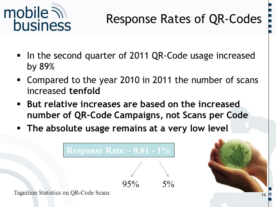 Response Rates of QR-Codes