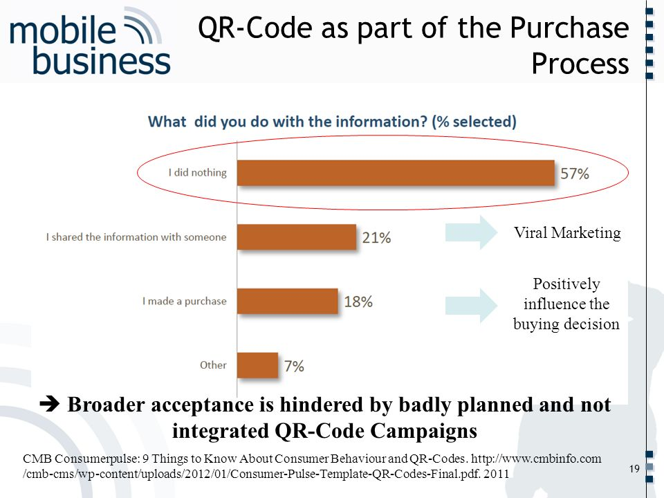 QR-Code as part of the Purchase Process