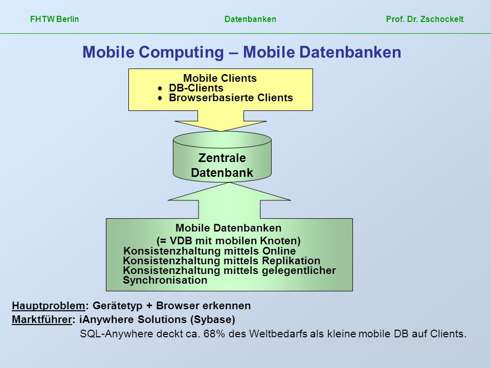 Mobile Computing – Mobile Datenbanken