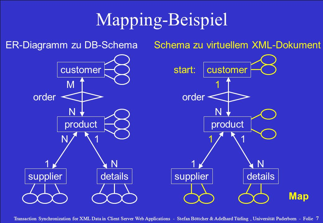 Schema zu virtuellem XML-Dokument